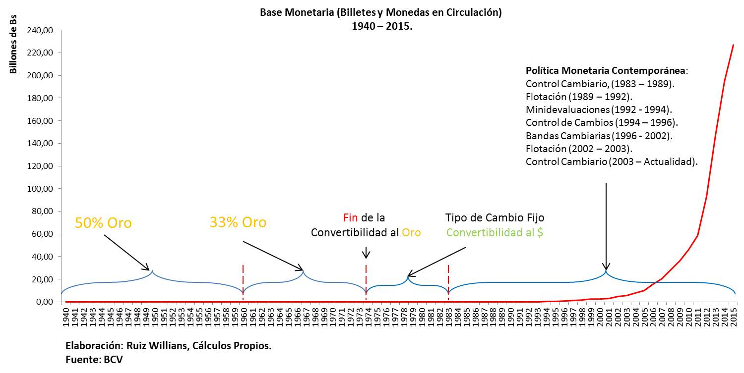 Base monetaria historica, descriptiva